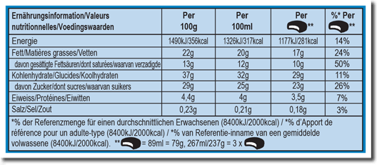 Nutrition Facts Label for Slices On The Dough