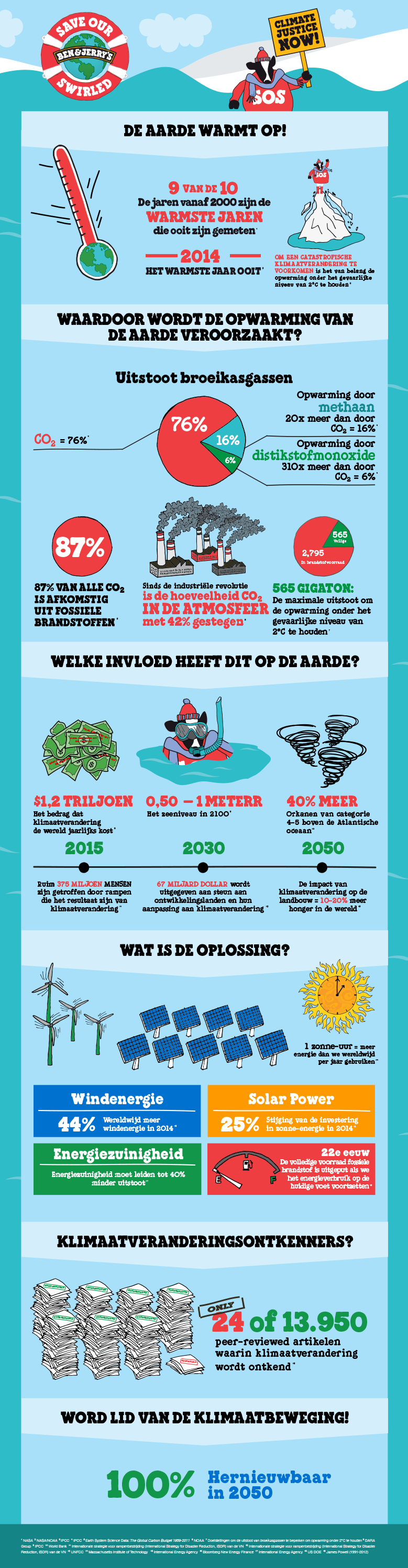 BJ_ClimateChange_Infographic_Dutch-(Netherlands).png