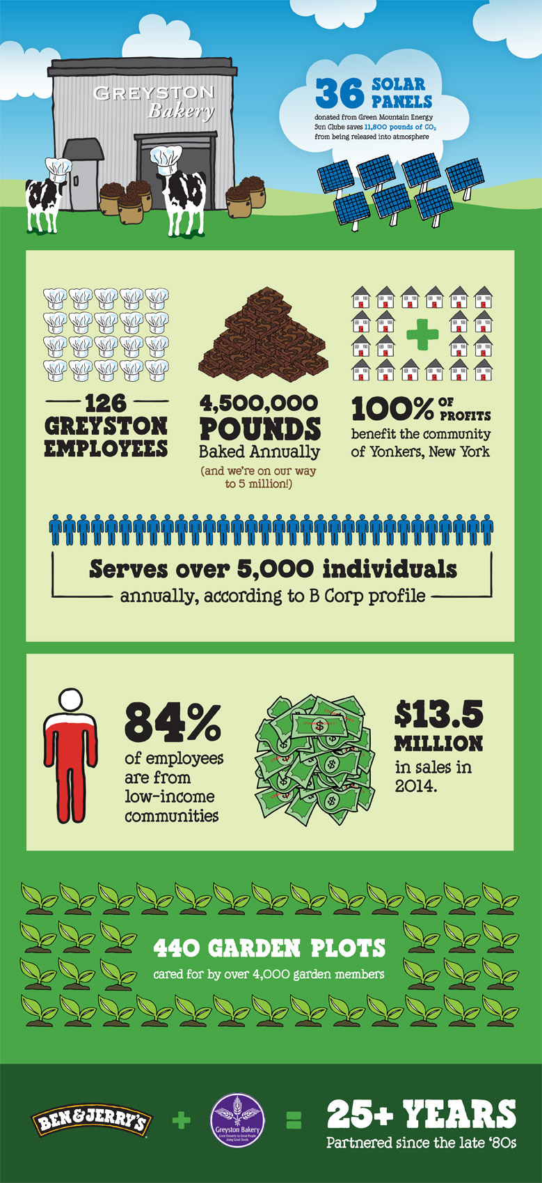 Ben & Jerry's Greyston Bakery Infographic